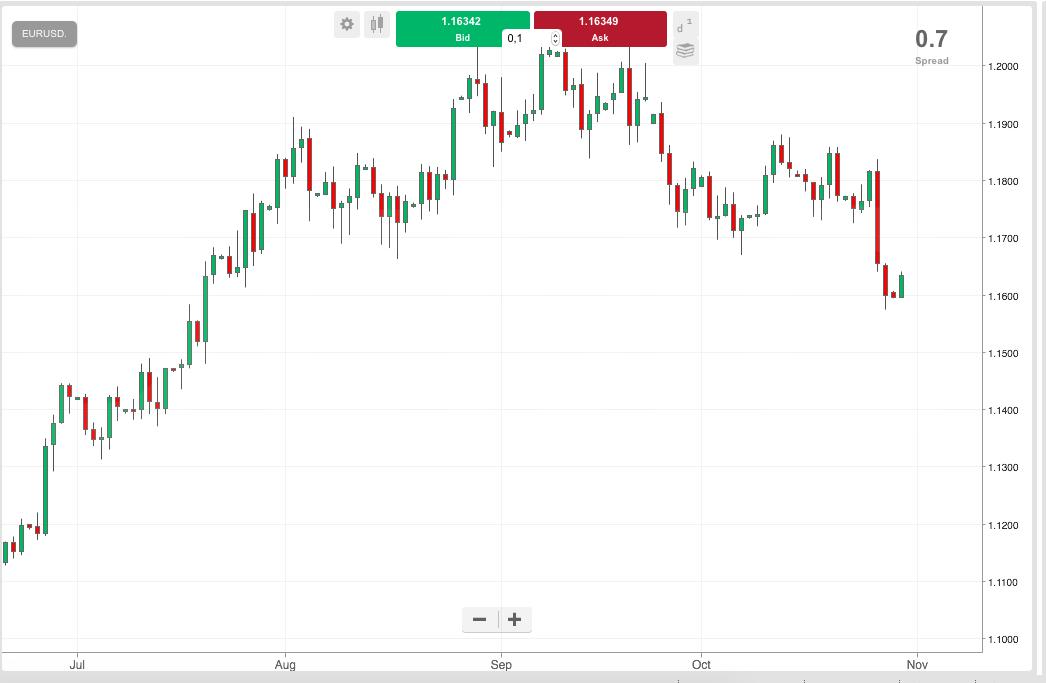 Gran corrección del euro