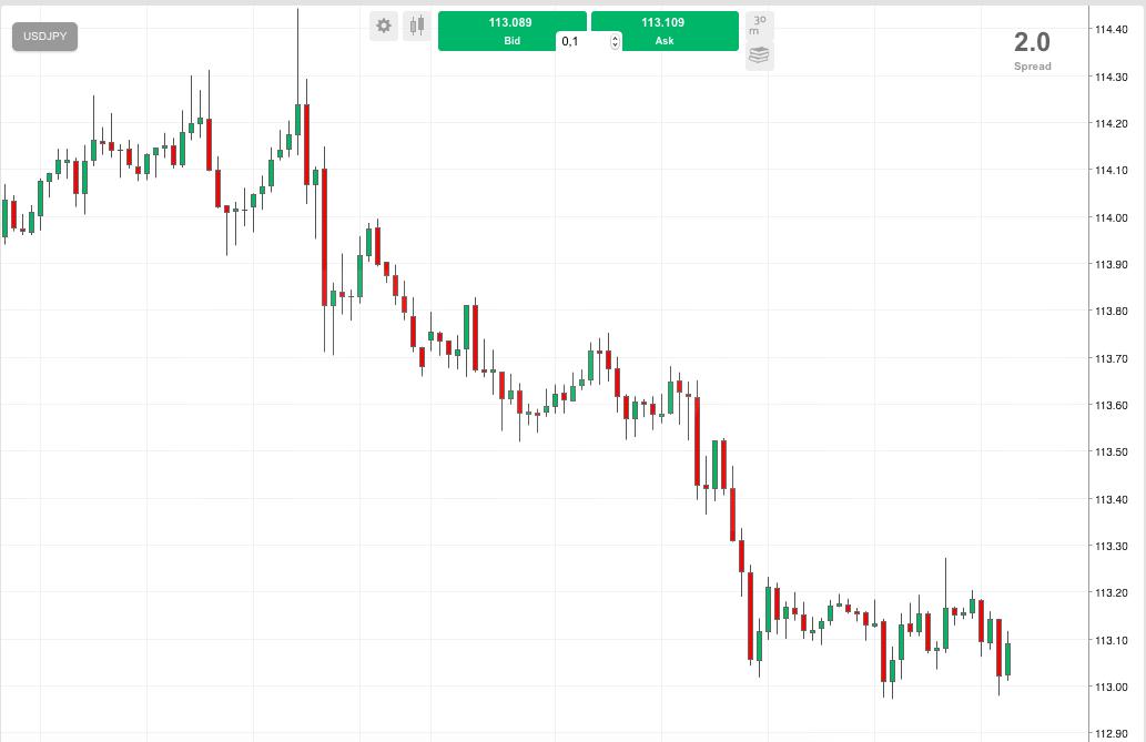 Cae la volatilidad en el mercado