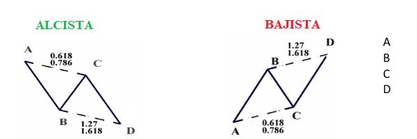 ABCD Harmonic trading 1
