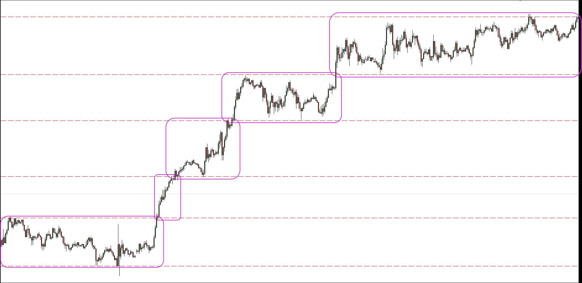 Teoría de las Cajas en Trading 1