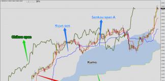Ichimoku Kinko Hyo – Descripción de la estrategia 1