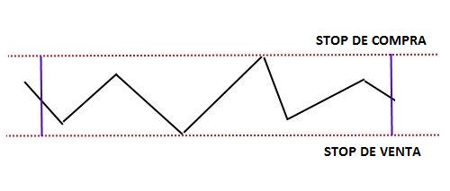 Reglas de Trading con Datos Macroeconómicos 1
