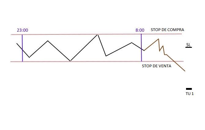 Un Ejemplo de una Estrategia Simple de Trading 1
