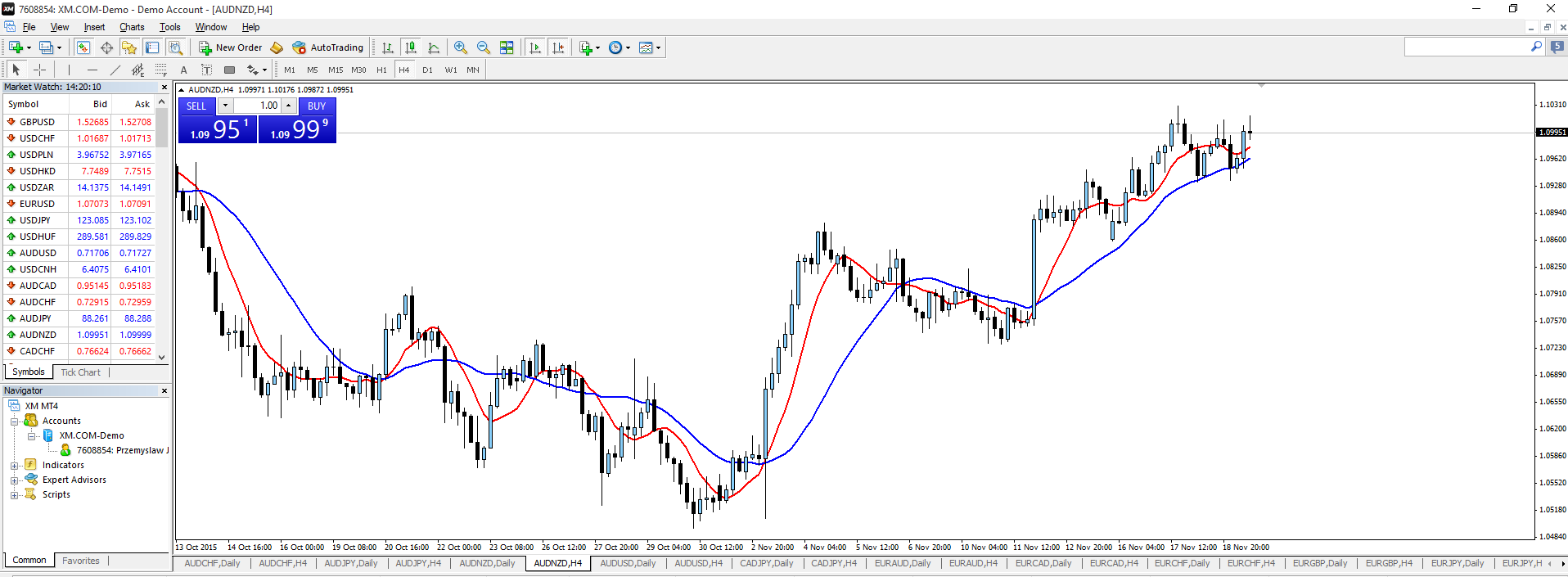 MetaTrader 4 tutorial 2
