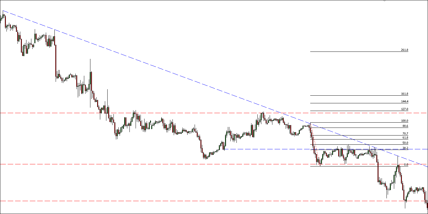 Teoría de las Cajas en Trading 5