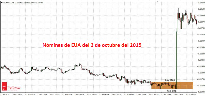Reglas de Trading con Datos Macroeconómicos 3
