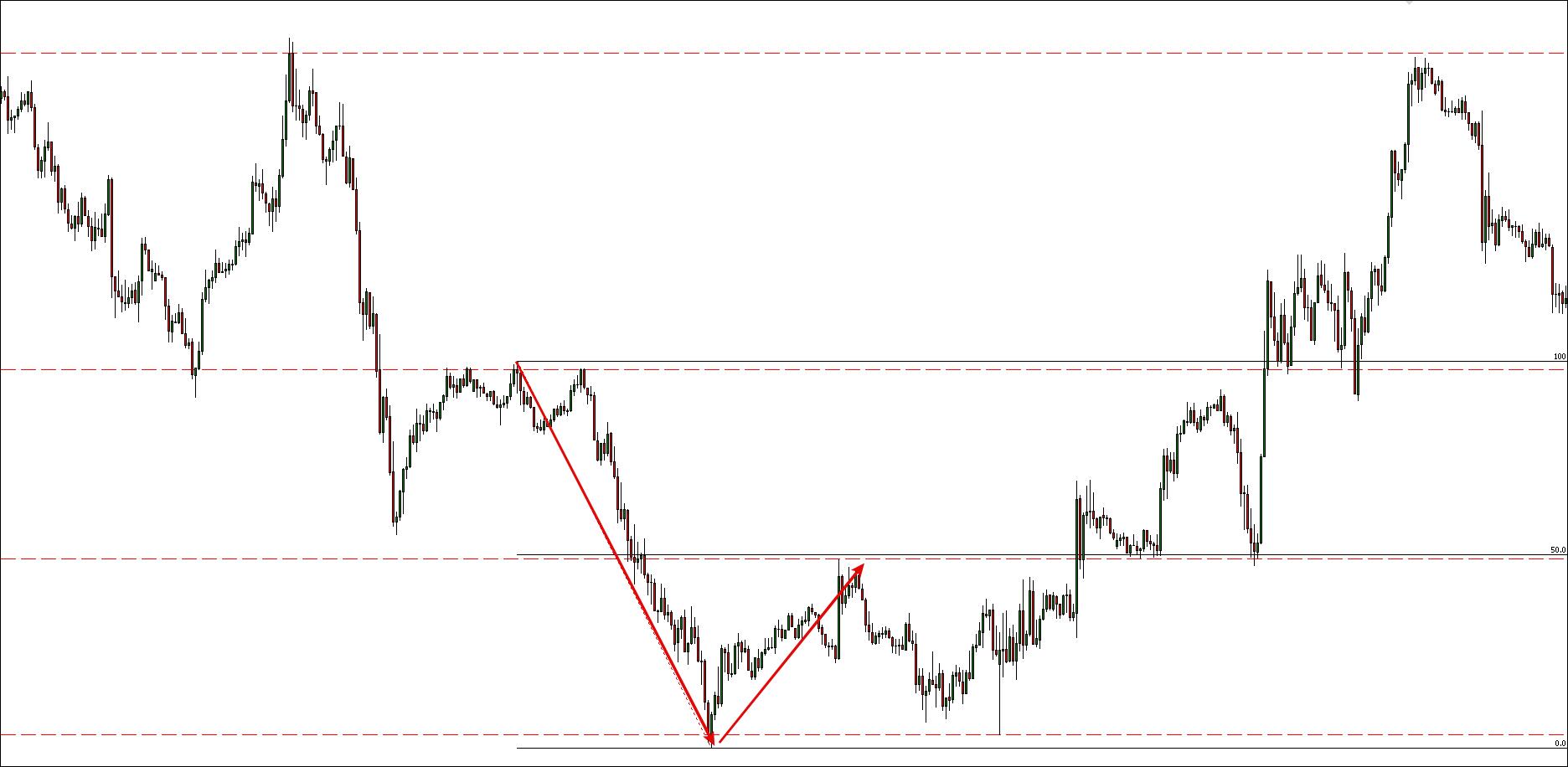Teoría de las Cajas en Trading 3